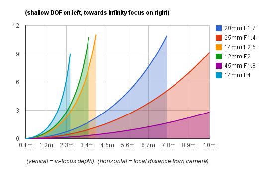 Micro Four Thirds DOF Chart of Doom: Micro Four Thirds ...  Micro Four Thir...