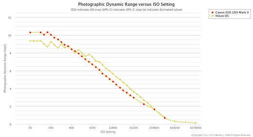 Flagships compared: Canon EOS-1D X Mark II versus Nikon D5 2