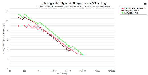 Sony a7R II versus a7 II: Eight key differences 3