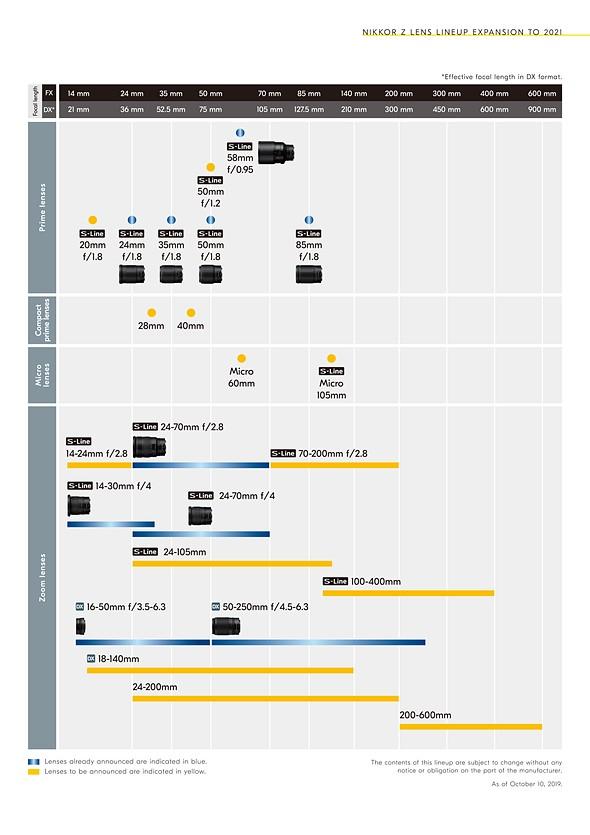 Nikon announces Z-mount lens roadmap