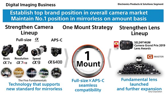 Sony bumps Nikon from #2 spot as its global ILC market share increases 4% YOY