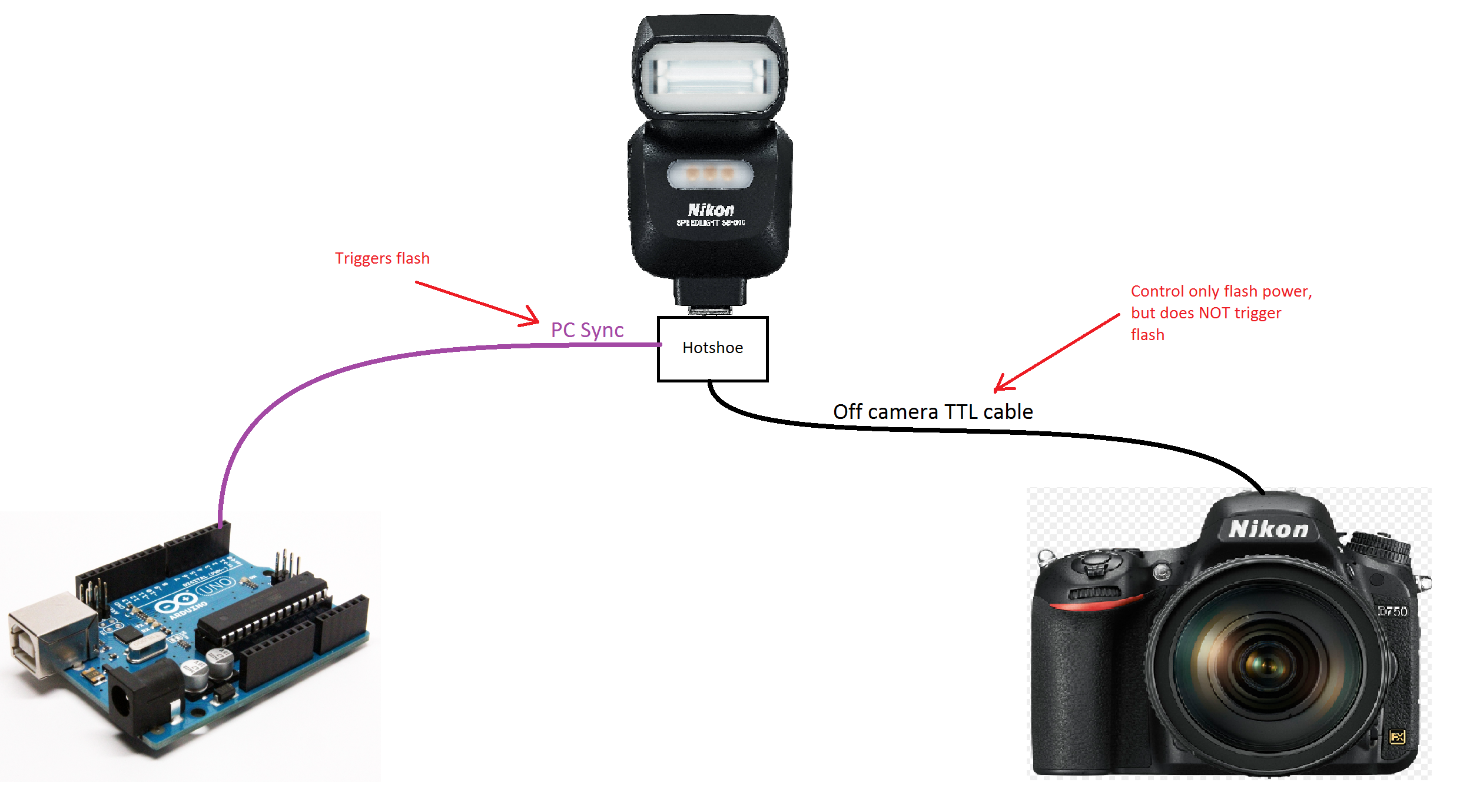 Nikon SB500 off-camera manual power control: Studio and