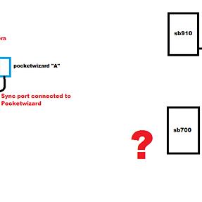 Need help, sb700 has no sync port for pocketwizard...
