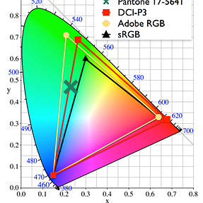 Do DCI-P3 screens improve cyans?