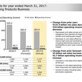 Nikon Imaging Results & Forecast (05/11/17)