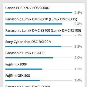Canon 77D on top in the most popular camera list?