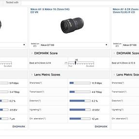 How does DxO Score Zoom Lenses?