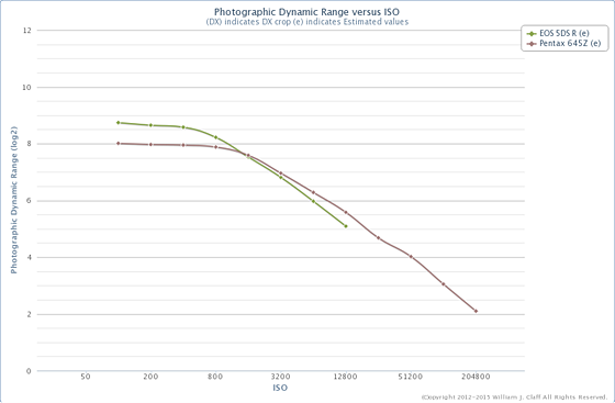 645Z Estimated Photographic Dynamic Range (PDR): Pentax ...