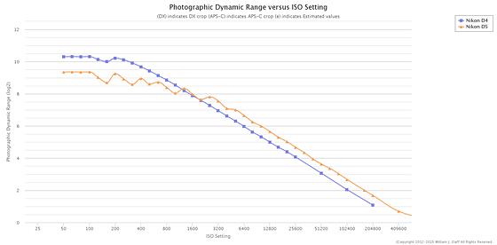 nikon d5 photographic dynamic range pdr the new low light ch nikon fx slr df d1 d5