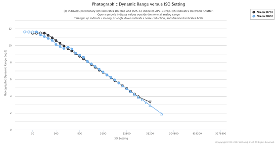 D750 Photographic Dynamic Range (PDR) Adjusted at
