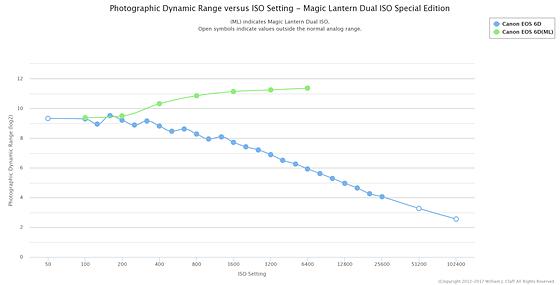 Magic Lantern Dual ISO Photographic Dynamic Range (PDR