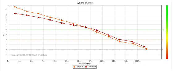 Sony A7 Iii Vs Sony A7s Ii Dynamic Range Comparsion  Sony