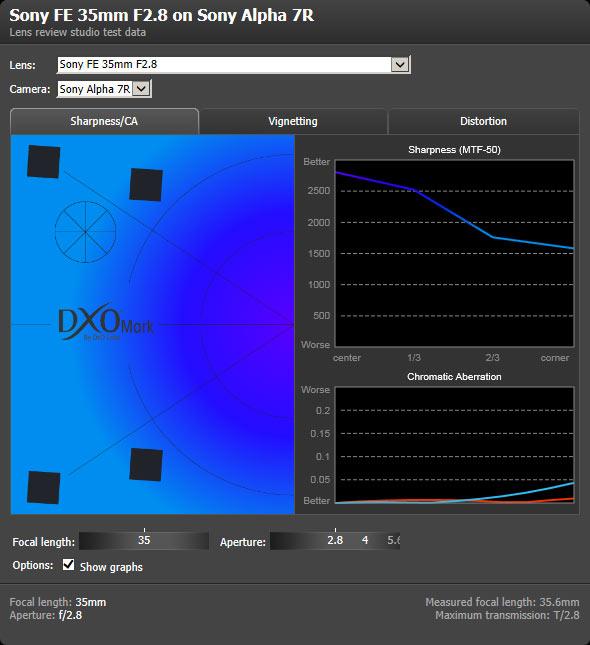 Sony FE 35mm F2 8 ZA Carl Zeiss Sonnar T* lab test report: Digital
